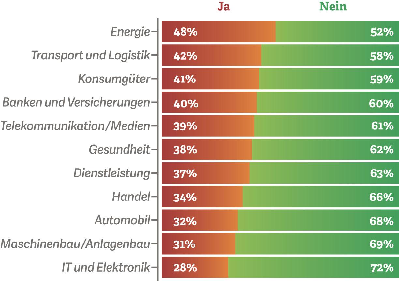 Grafik: Die Bereitschaft zu Investitionen in der Digitalisierung nach Branchen