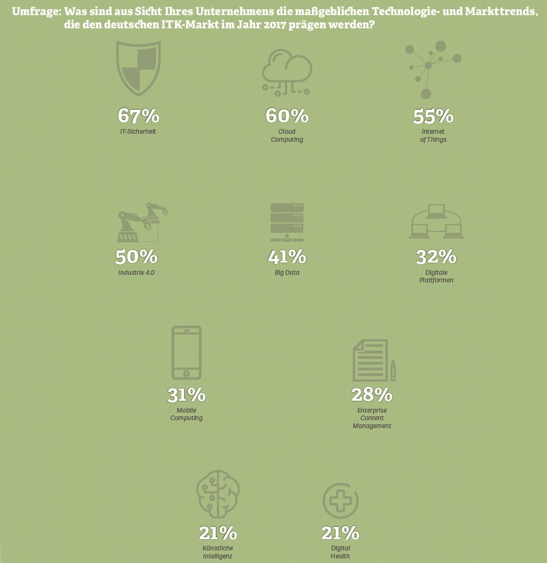 Grafik: Maßgebliche Technologie- und Markttrends, die den deutschen ITK-Markt 2017 prägen werden