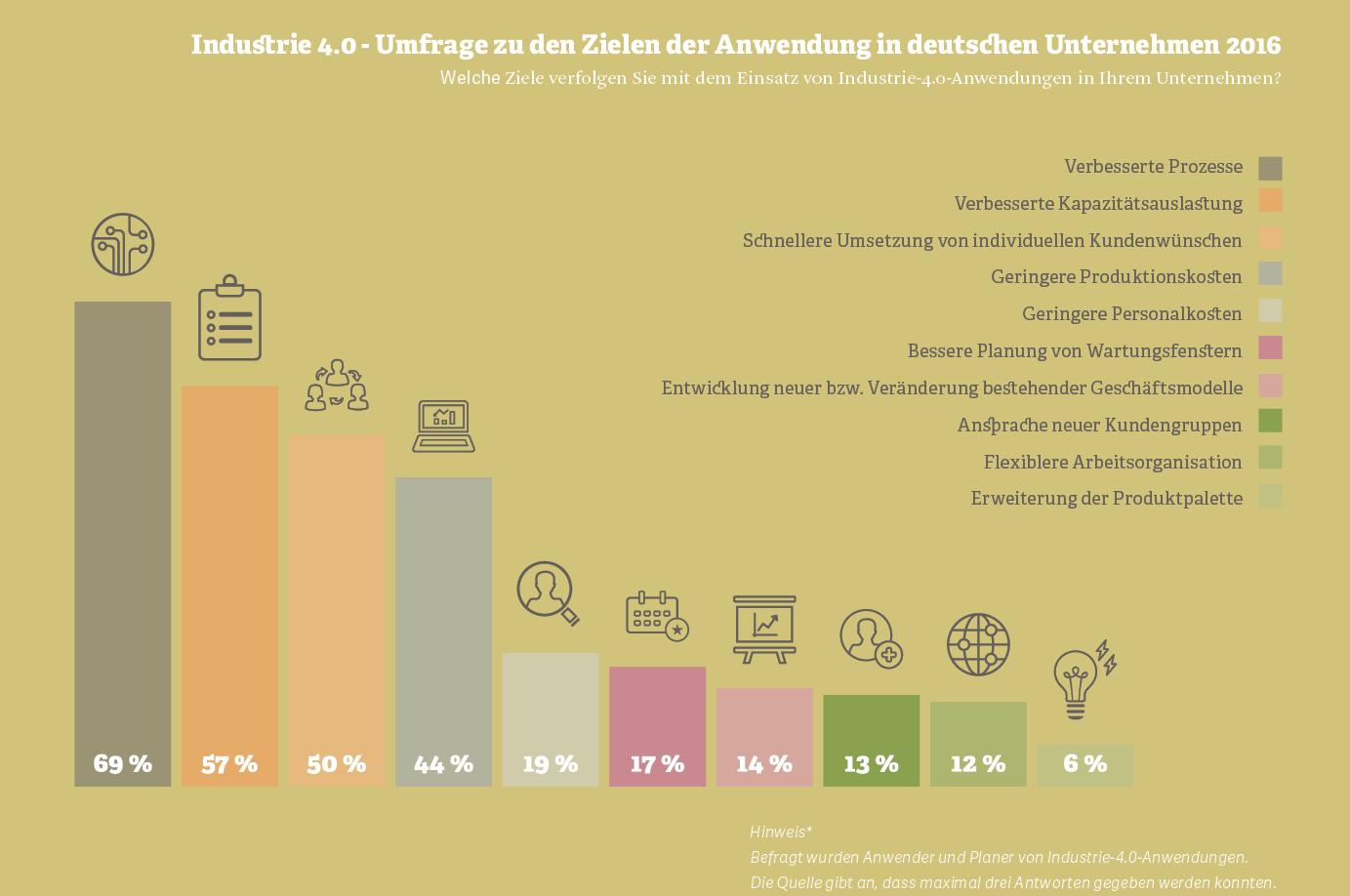 Grafik: Industrie 4.0 –Umfrage zu den Zielen der Anwendung in deutschen Unternehmen, 2016.