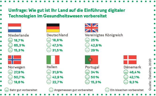 Grafik: Umfrage: Wie gut ist Ihr Land auf die Einführung digitaler  Technologien im Gesundheitswesen vorbereitet
