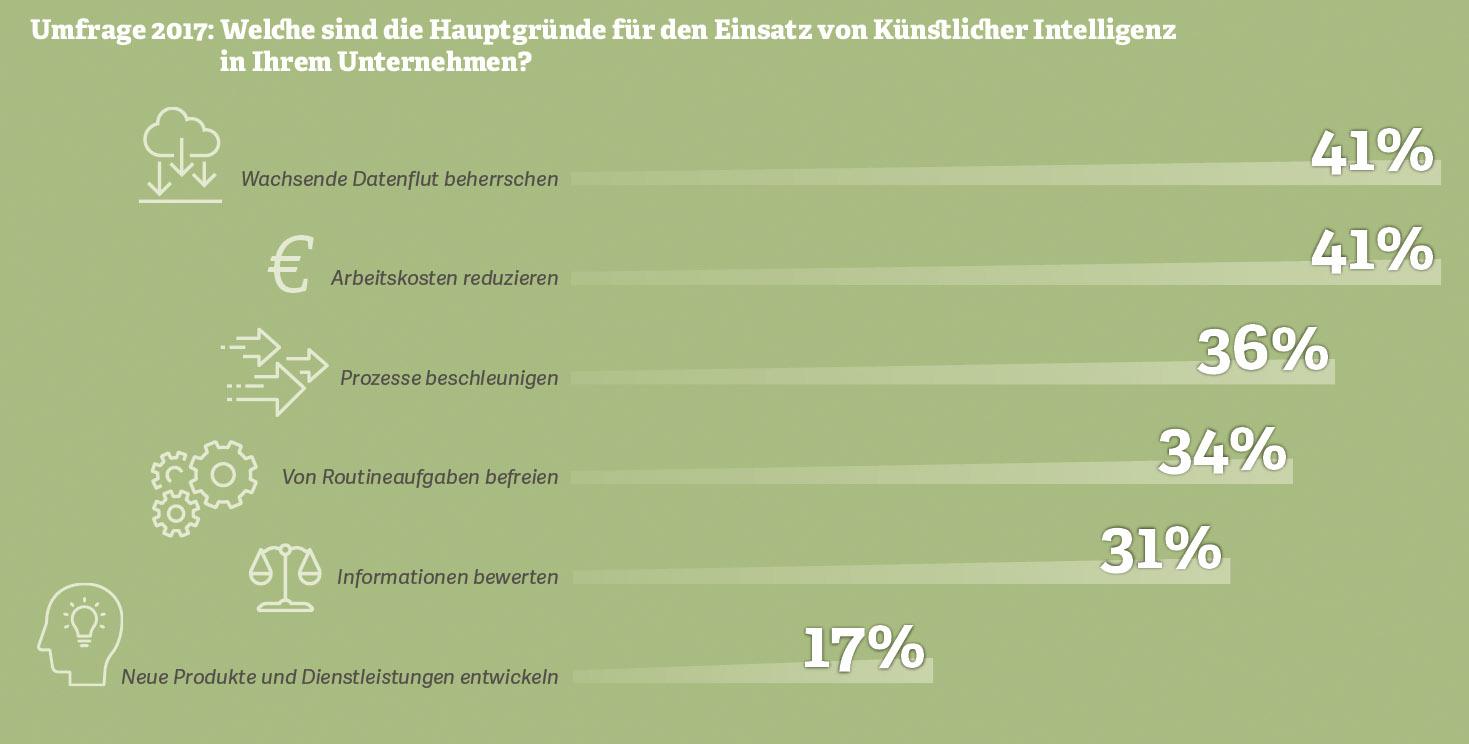 Grafik: Was sind die Hauptgründe für den Einsatz von Künstlicher Intelligenz in Ihrem Unternehmen?
