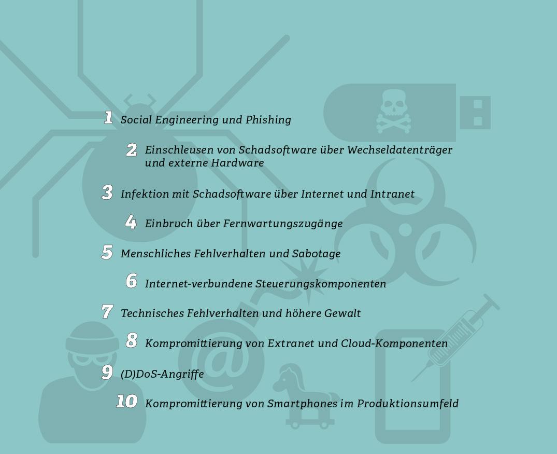 Grafik: Top 10 IT-Bedrohungen für die Industrie