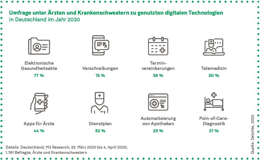 Grafik: Umfrage unter Ärzten und Krankenschwestern zu genutzten digitalen Technologien in Deutschland im Jahr 2020