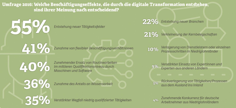 Grafik: Beschäftigungseffekte durch die digitale Transformation